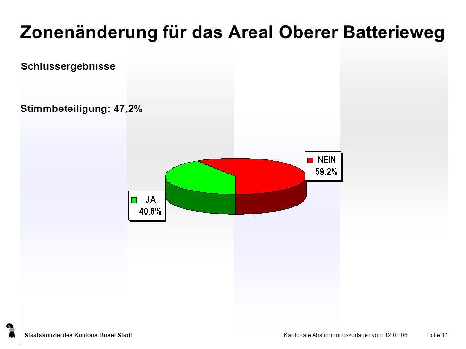 Staatskanzlei des Kantons Basel-Stadt Kantonale Abstimmungsvorlagen vom 12.02.06Folie 11 Zonenänderung für das Areal Oberer Batterieweg Schlussergebni