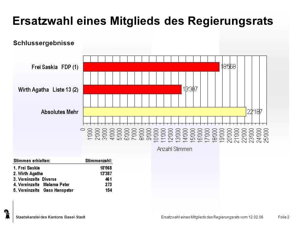Staatskanzlei des Kantons Basel-Stadt Nach Wahllokalen Ersatzwahl eines Mitglieds des Regierungsrats vom 12.02.06Folie 3 Schlussergebnisse Ersatzwahl eines Mitglieds des Regierungsrats