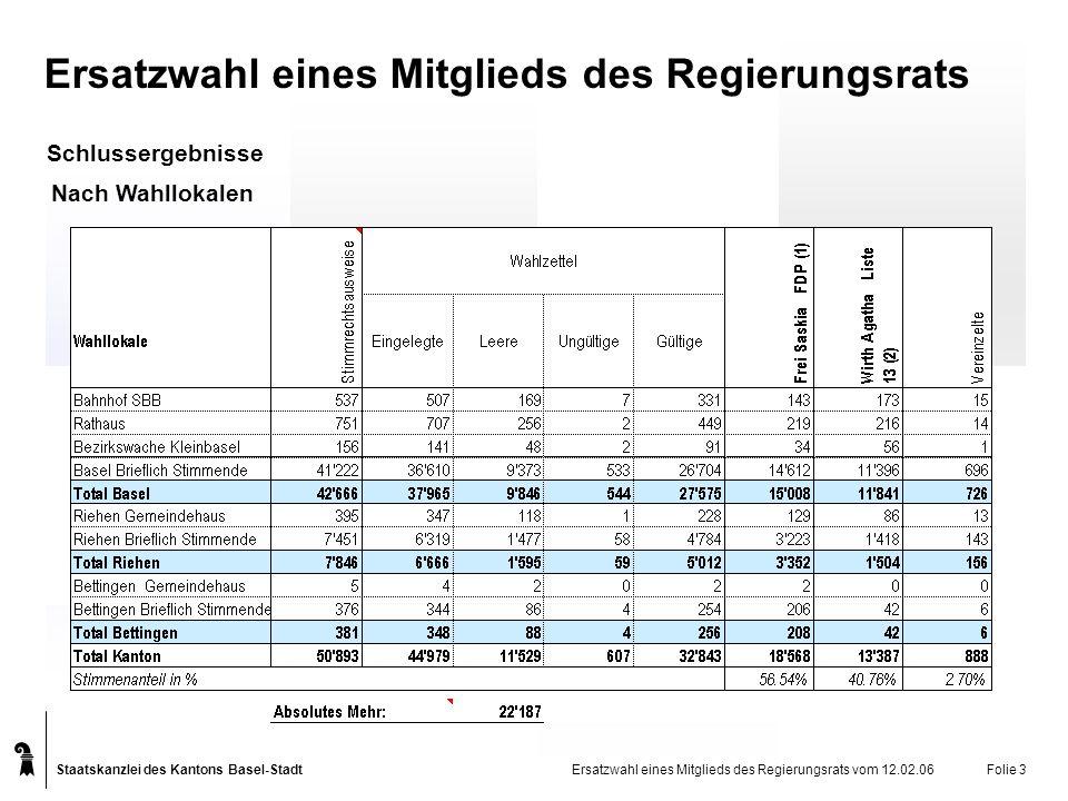 Staatskanzlei des Kantons Basel-Stadt Nach Wahllokalen Ersatzwahl eines Mitglieds des Regierungsrats vom 12.02.06Folie 3 Schlussergebnisse Ersatzwahl