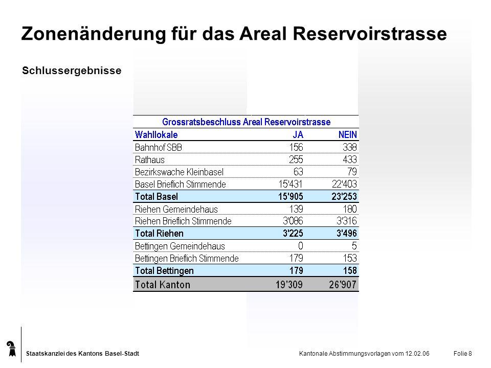 Staatskanzlei des Kantons Basel-Stadt Kantonale Abstimmungsvorlagen vom 12.02.06Folie 9 Zonenänderung für das Areal Reservoirstrasse Schlussergebnisse Stimmbeteiligung: 47,2%