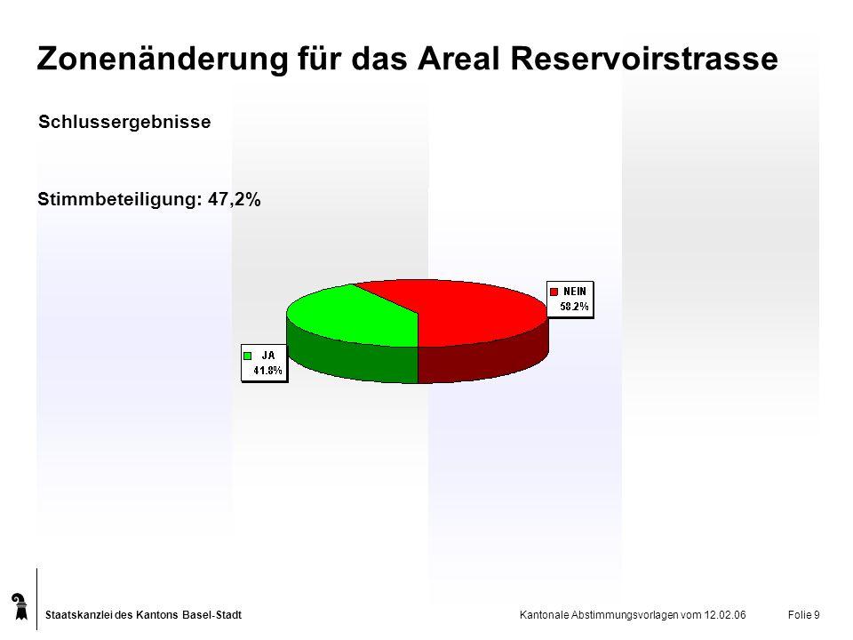 Staatskanzlei des Kantons Basel-Stadt Kantonale Abstimmungsvorlagen vom 12.02.06Folie 9 Zonenänderung für das Areal Reservoirstrasse Schlussergebnisse