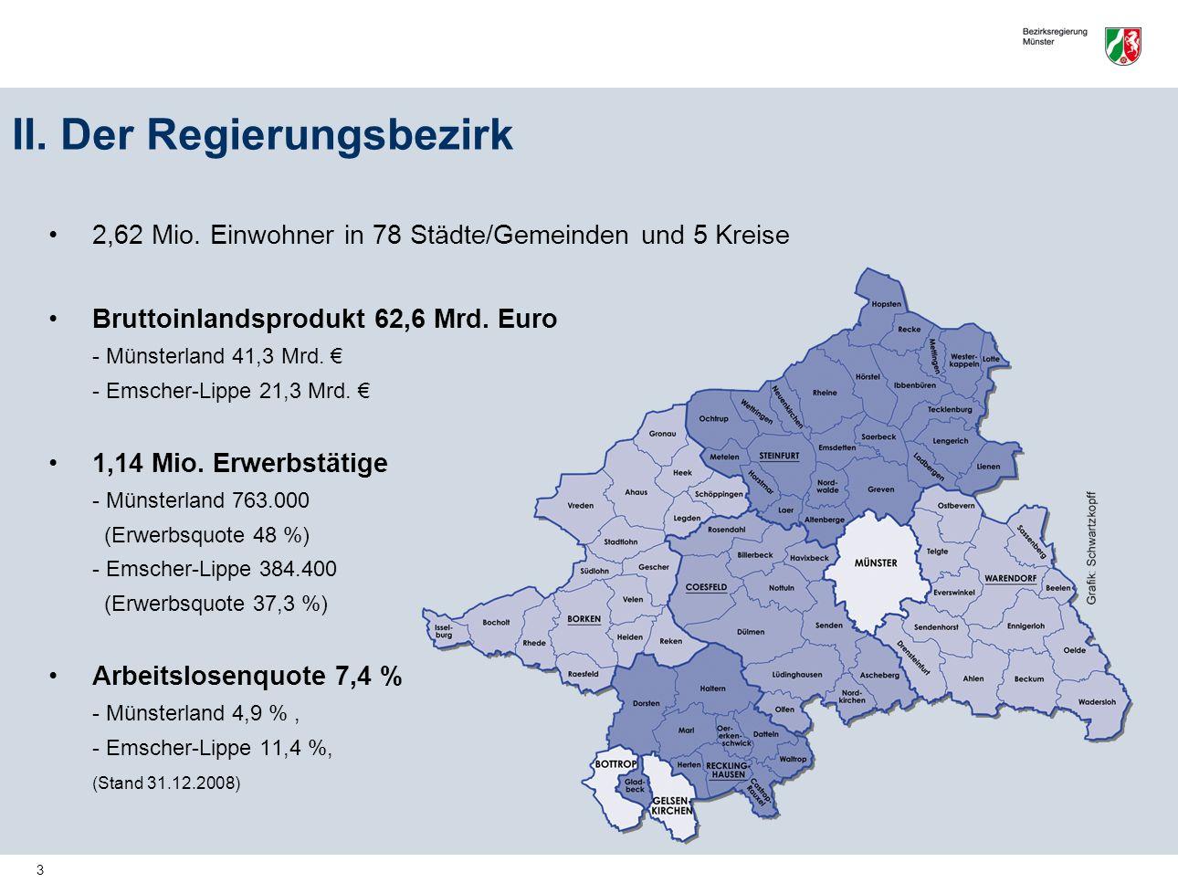 3 II. Der Regierungsbezirk 2,62 Mio. Einwohner in 78 Städte/Gemeinden und 5 Kreise Bruttoinlandsprodukt 62,6 Mrd. Euro - Münsterland 41,3 Mrd. - Emsch