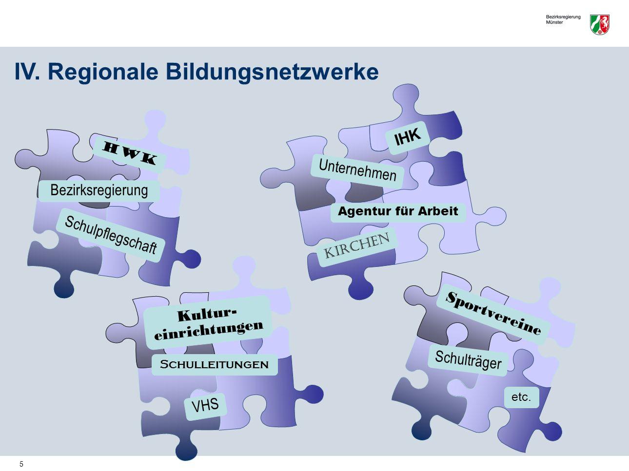 5 Kirchen Unternehmen Schulpflegschaft Agentur für Arbeit Bezirksregierung IV. Regionale Bildungsnetzwerke IHK Kultur- einrichtungen Schulleitungen HW