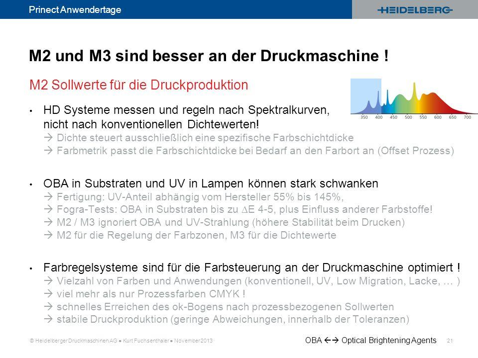 © Heidelberger Druckmaschinen AG Kurt Fuchsenthaler November 2013 21 Prinect Anwendertage HD Systeme messen und regeln nach Spektralkurven, nicht nach