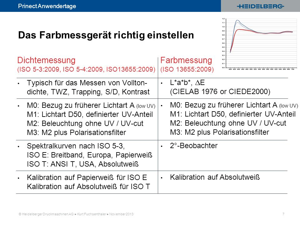 © Heidelberger Druckmaschinen AG Kurt Fuchsenthaler November 2013 8 Prinect Anwendertage Prozesskontrolle digitale Kontrollmittel zur Kontrolle der einzelnen Prozess-Schritte (Druck, Proof, Platte).