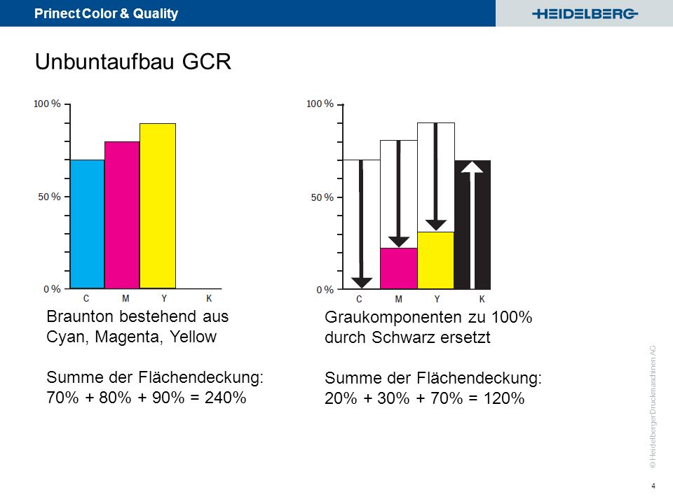 Prinect Color & Quality © Heidelberger Druckmaschinen AG 4 Unbuntaufbau GCR Braunton bestehend aus Cyan, Magenta, Yellow Summe der Flächendeckung: 70%