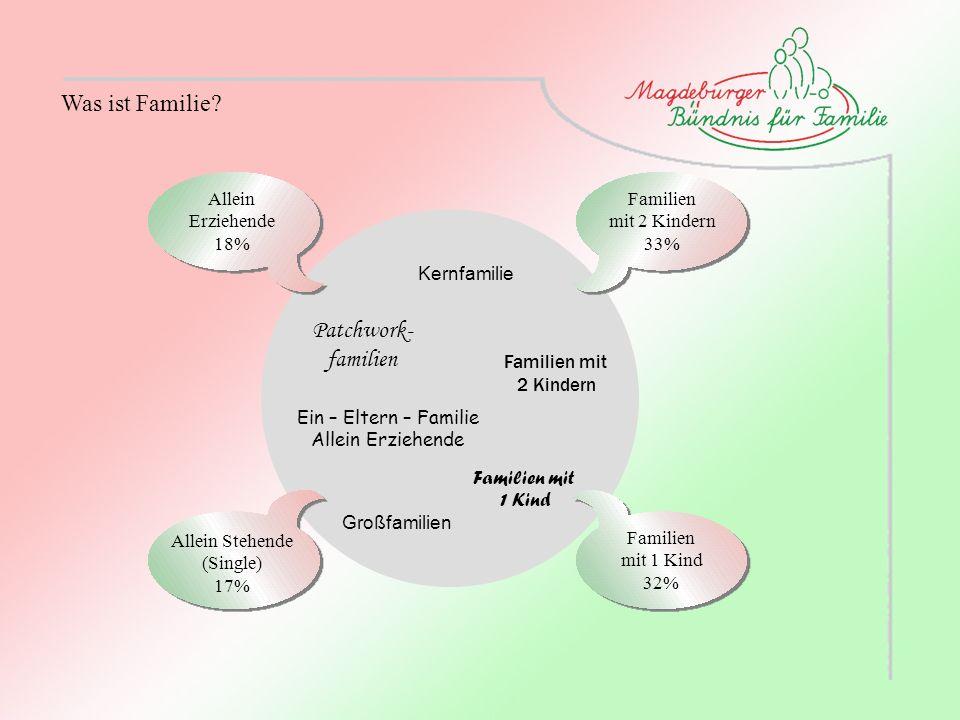 Was ist Familie? Patchwork- familien Ein – Eltern – Familie Allein Erziehende Kernfamilie Familien mit 1 Kind Familien mit 2 Kindern Großfamilien Alle