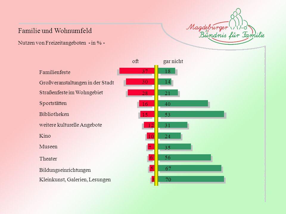Nutzen von Freizeitangeboten - in % - Familie und Wohnumfeld Familienfeste Großveranstaltungen in der Stadt Straßenfeste im Wohngebiet Sportstätten Bi
