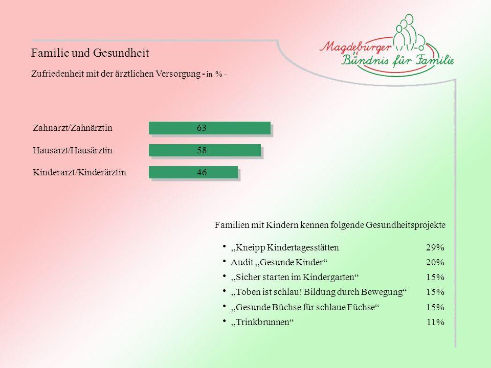Familie und Gesundheit Zahnarzt/Zahnärztin Hausarzt/Hausärztin Kinderarzt/Kinderärztin 63 58 46 Zufriedenheit mit der ärztlichen Versorgung - in % - F