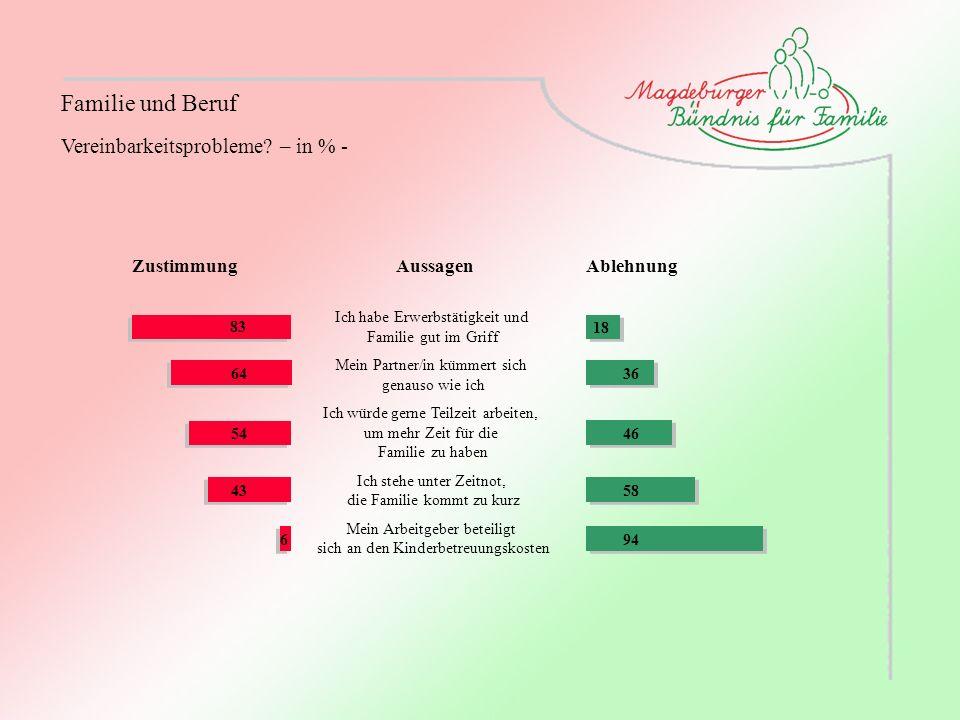 Familie und Beruf Vereinbarkeitsprobleme? – in % - ZustimmungAblehnungAussagen Ich habe Erwerbstätigkeit und Familie gut im Griff Mein Partner/in kümm
