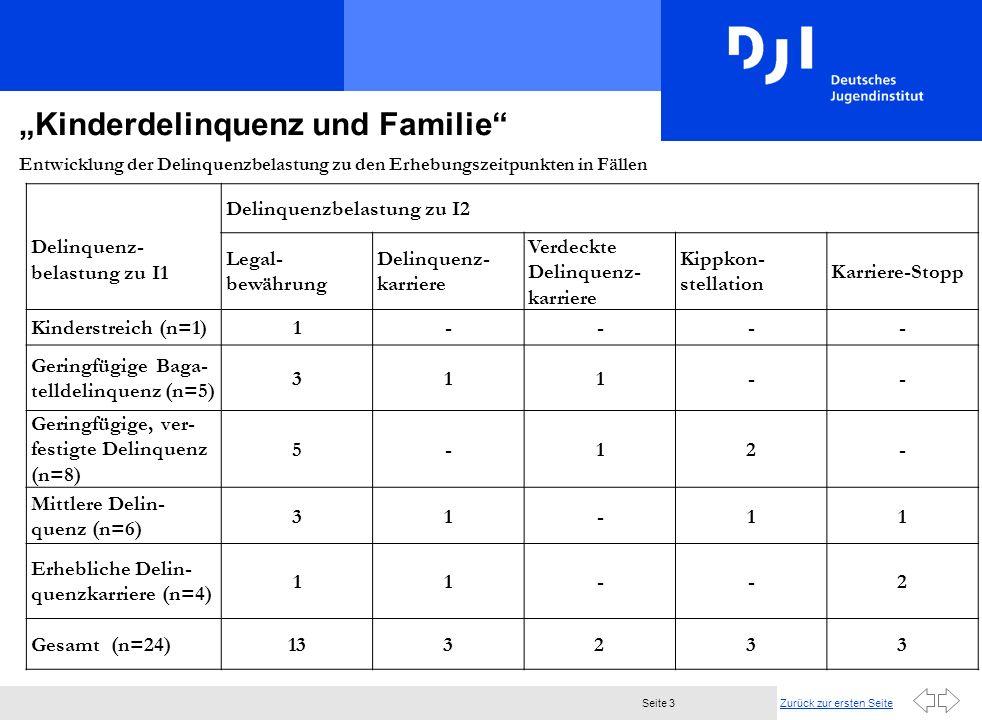 Zurück zur ersten SeiteSeite 3 Kinderdelinquenz und Familie Entwicklung der Delinquenzbelastung zu den Erhebungszeitpunkten in Fällen Delinquenz- belastung zu I1 Delinquenzbelastung zu I2 Legal- bewährung Delinquenz- karriere Verdeckte Delinquenz- karriere Kippkon- stellation Karriere-Stopp Kinderstreich (n=1)1---- Geringfügige Baga- telldelinquenz (n=5) 311-- Geringfügige, ver- festigte Delinquenz (n=8) 5-12- Mittlere Delin- quenz (n=6) 31-11 Erhebliche Delin- quenzkarriere (n=4) 11--2 Gesamt (n=24)133233 [1]