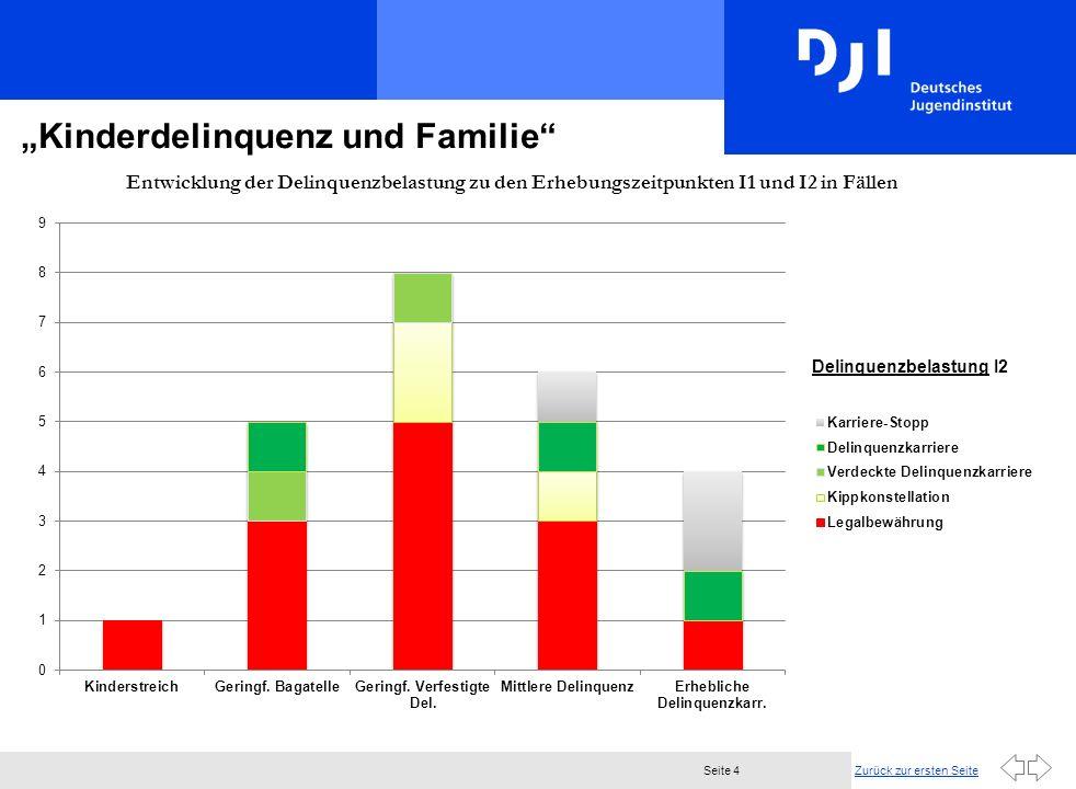 Zurück zur ersten SeiteSeite 4 Kinderdelinquenz und Familie Entwicklung der Delinquenzbelastung zu den Erhebungszeitpunkten I1 und I2 in Fällen [1]