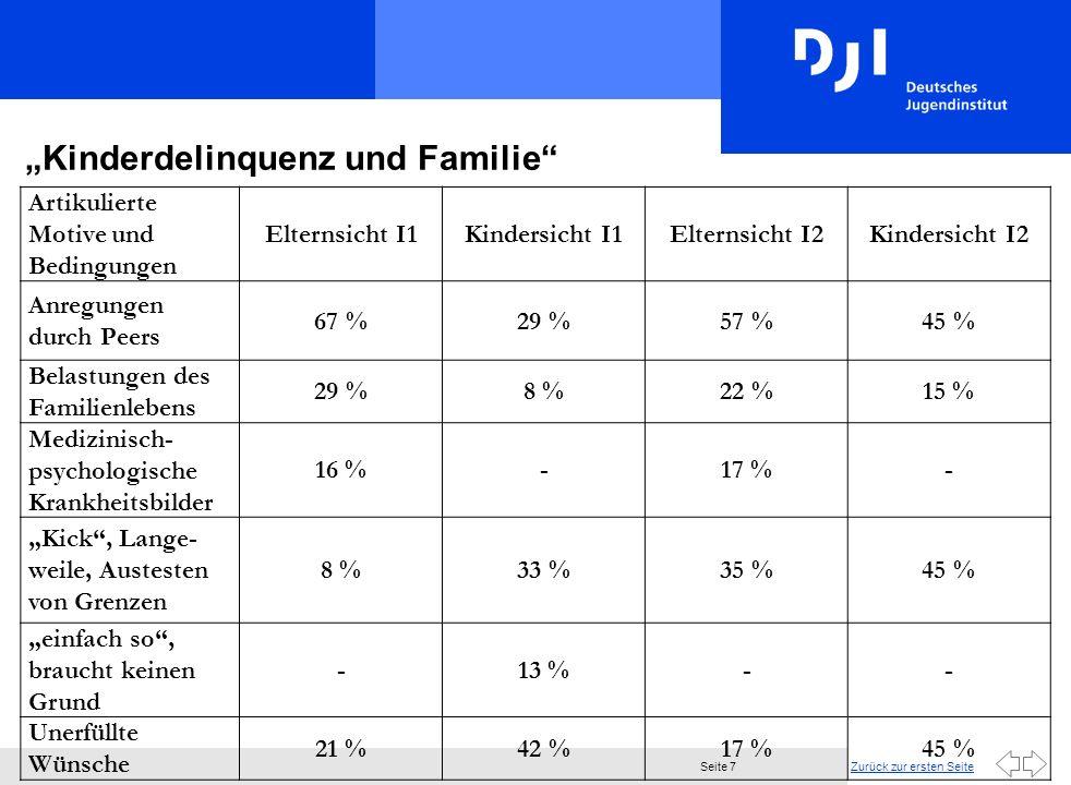 Zurück zur ersten SeiteSeite 7 Kinderdelinquenz und Familie Artikulierte Motive und Bedingungen Elternsicht I1Kindersicht I1Elternsicht I2Kindersicht I2 Anregungen durch Peers 67 %29 %57 %45 % Belastungen des Familienlebens 29 %8 %22 %15 % Medizinisch- psychologische Krankheitsbilder 16 %-17 %- Kick, Lange- weile, Austesten von Grenzen 8 %33 %35 %45 % einfach so, braucht keinen Grund -13 %-- Unerfüllte Wünsche 21 %42 %17 %45 %