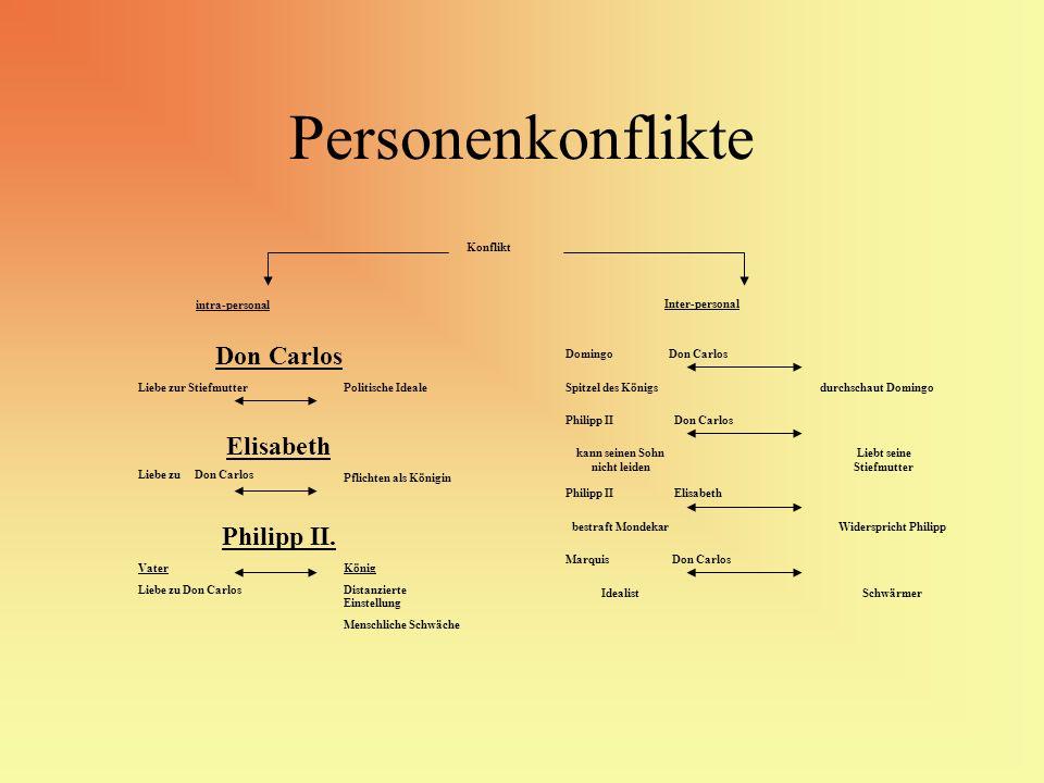 Personenkonflikte Konflikt intra-personal Inter-personal Domingo Don Carlos Spitzel des Königsdurchschaut Domingo Philipp II Don Carlos kann seinen So