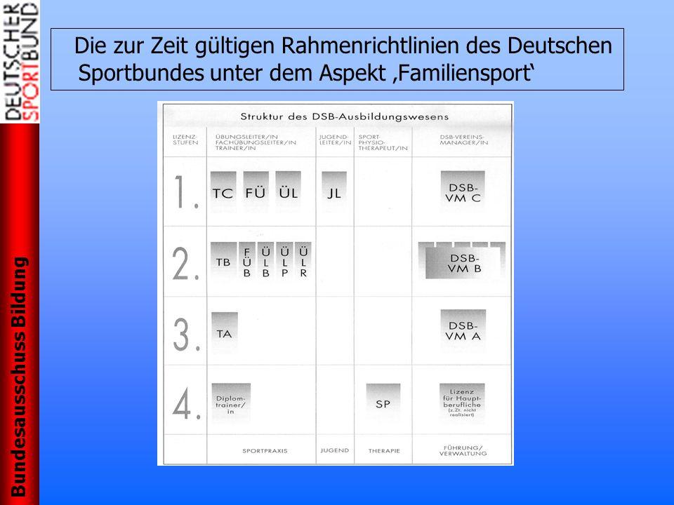 Bundesausschuss Bildung Die zur Zeit gültigen Rahmenrichtlinien des Deutschen Sportbundes unter dem Aspekt Familiensport