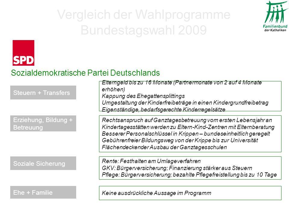 Sozialdemokratische Partei Deutschlands Elterngeld bis zu 16 Monate (Partnermonate von 2 auf 4 Monate erhöhen) Kappung des Ehegattensplittings Umgestaltung der Kinderfreibeträge in einen Kindergrundfreibetrag Eigenständige, bedarfsgerechte Kinderregelsätze Rente: Festhalten am Umlageverfahren GKV: Bürgerversicherung; Finanzierung stärker aus Steuern Pflege: Bürgerversicherung; bezahlte Pflegefreistellung bis zu 10 Tage Rechtsanspruch auf Ganztagesbetreuung vom ersten Lebensjahr an Kindertagesstätten werden zu Eltern-Kind-Zentren mit Elternberatung Besserer Personalschlüssel in Krippen – bundeseinheitlich geregelt Gebührenfreier Bildungsweg von der Krippe bis zur Universität Flächendeckender Ausbau der Ganztagesschulen Keine ausdrückliche Aussage im Programm Steuern + Transfers Soziale Sicherung Erziehung, Bildung + Betreuung Ehe + Familie Vergleich der Wahlprogramme Bundestagswahl 2009