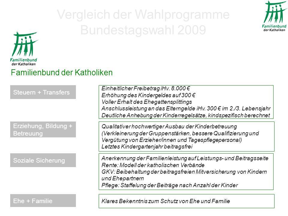 Familienbund der Katholiken Einheitlicher Freibetrag iHv.