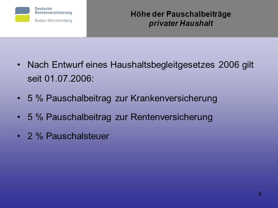 9 Höhe der Pauschalbeiträge privater Haushalt Nach Entwurf eines Haushaltsbegleitgesetzes 2006 gilt seit 01.07.2006: 5 % Pauschalbeitrag zur Krankenve