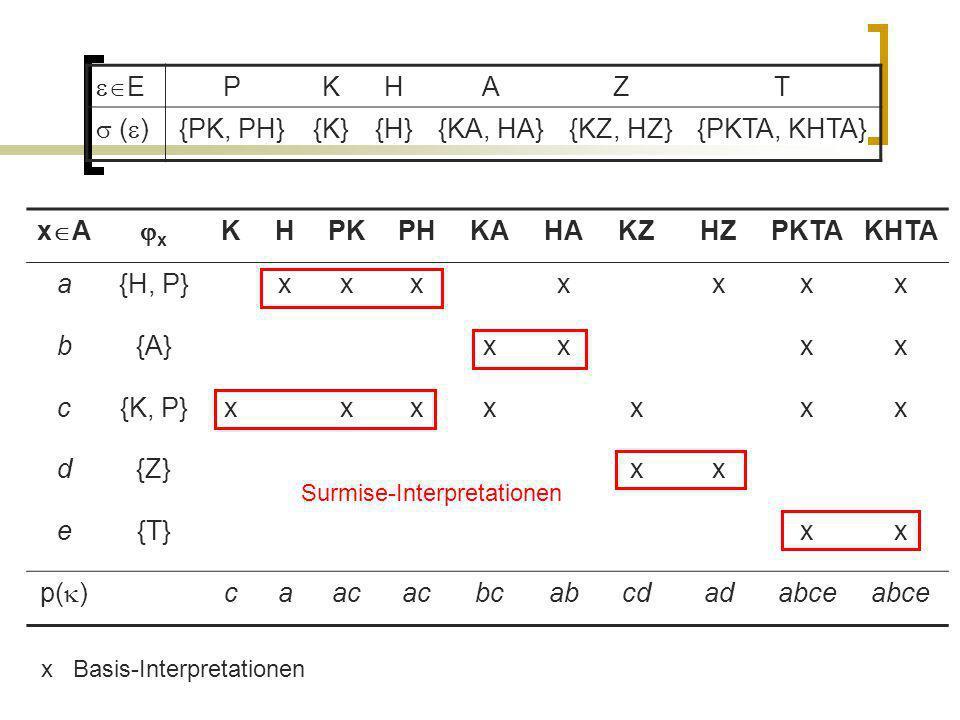 x A x KHPKPHKAHAKZHZPKTAKHTA a{H, P}xxxxxxx b{A}xxxx c{K, P}xxxxxxx d{Z}xx e{T}xx p( ) caac bcabcdadabce E PKHAZT ( ) {PK, PH}{K}{H}{KA, HA}{KZ, HZ}{P