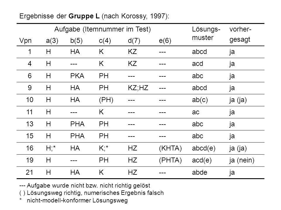 Aufgabe (Itemnummer im Test)Lösungs- muster vorher- gesagt Vpna(3)b(5)c(4)d(7)e(6) 1HHAKKZ---abcdja 4H---KKZ---acdja 6HPKAPH--- abcja 9HHAPHKZ;HZ---ab