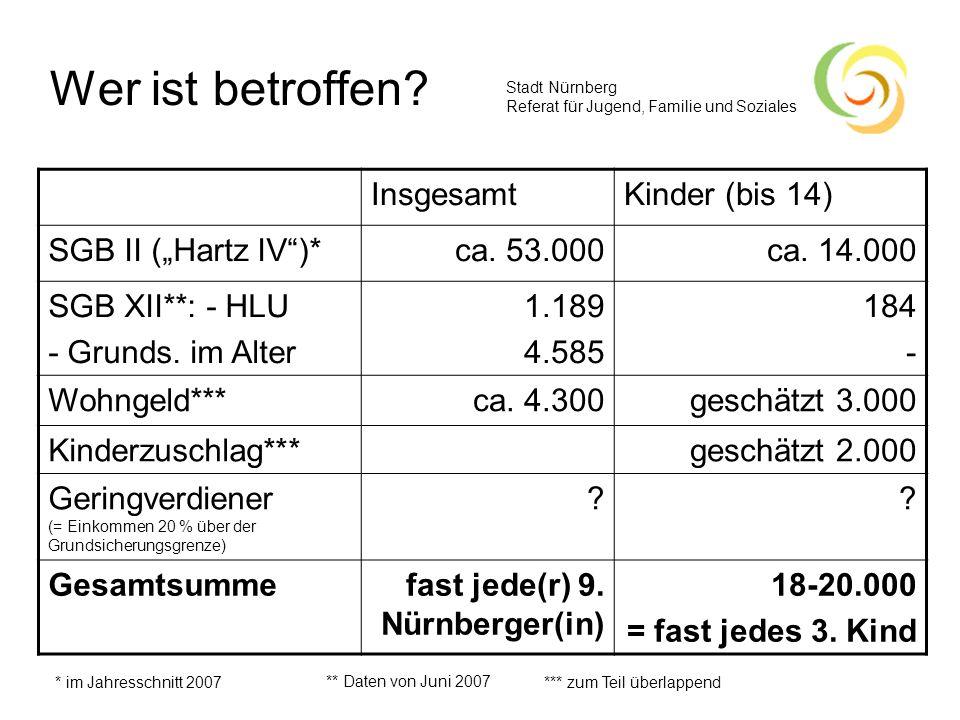 Stadt Nürnberg Referat für Jugend, Familie und Soziales Wer ist betroffen? InsgesamtKinder (bis 14) SGB II (Hartz IV)*ca. 53.000 ca. 14.000 SGB XII**: