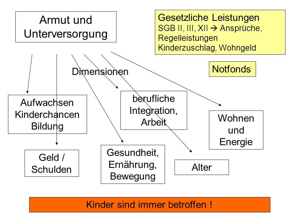Stadt Nürnberg Referat für Jugend, Familie und Soziales Armut und Unterversorgung Gesetzliche Leistungen SGB II, III, XII Ansprüche, Regelleistungen K