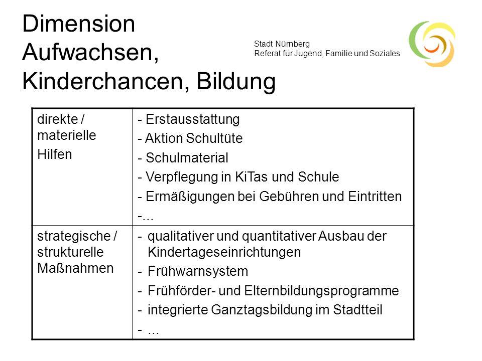 Stadt Nürnberg Referat für Jugend, Familie und Soziales Dimension Aufwachsen, Kinderchancen, Bildung direkte / materielle Hilfen - Erstausstattung - A