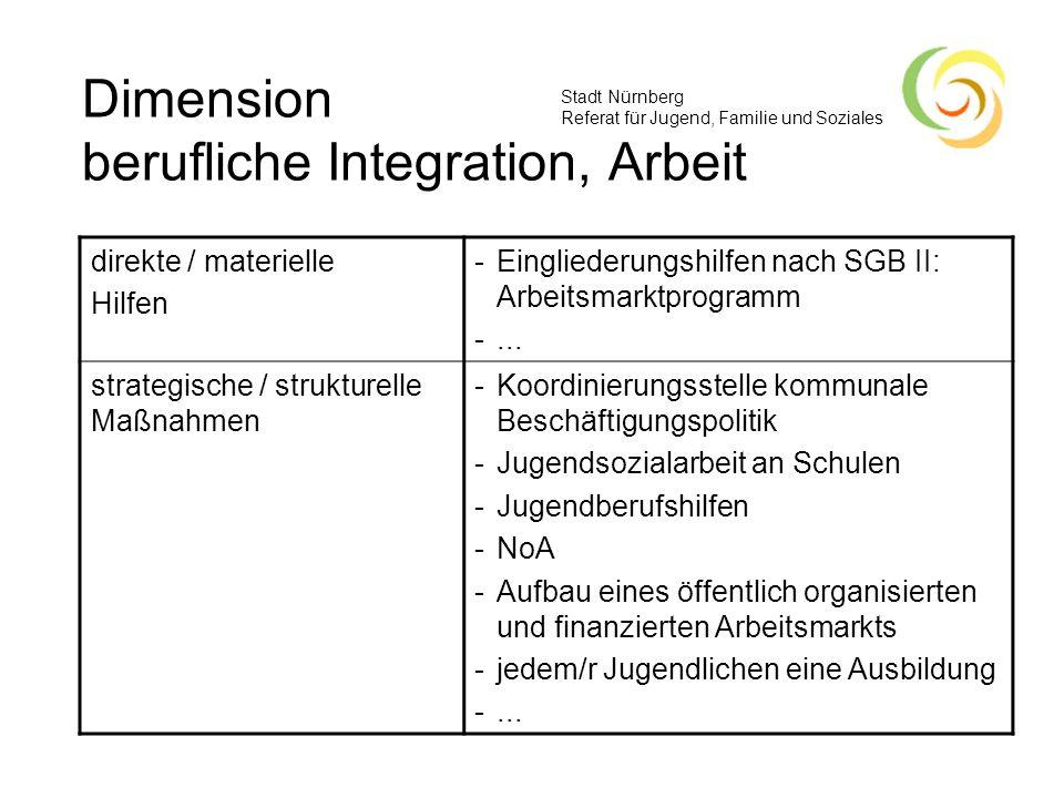 Stadt Nürnberg Referat für Jugend, Familie und Soziales Dimension berufliche Integration, Arbeit direkte / materielle Hilfen -Eingliederungshilfen nac