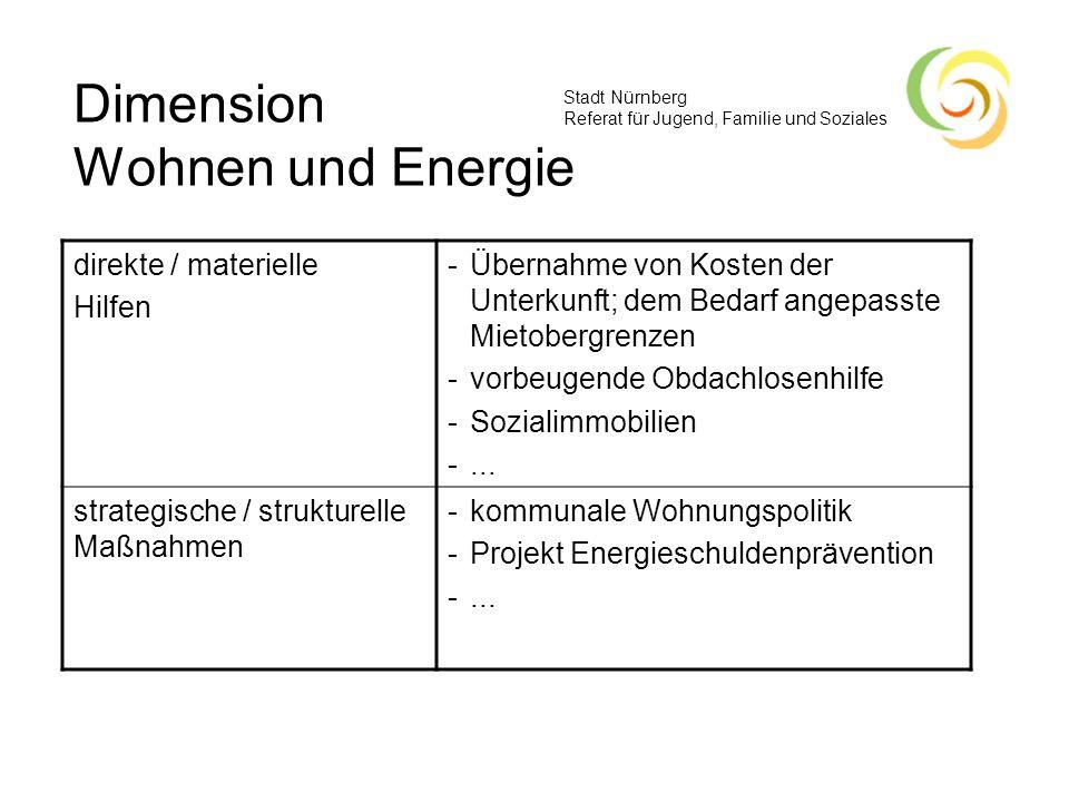 Stadt Nürnberg Referat für Jugend, Familie und Soziales Dimension Wohnen und Energie direkte / materielle Hilfen -Übernahme von Kosten der Unterkunft;