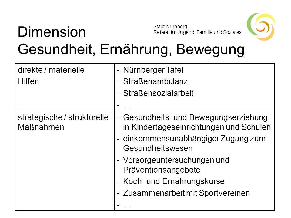 Stadt Nürnberg Referat für Jugend, Familie und Soziales Dimension Gesundheit, Ernährung, Bewegung direkte / materielle Hilfen -Nürnberger Tafel -Straß