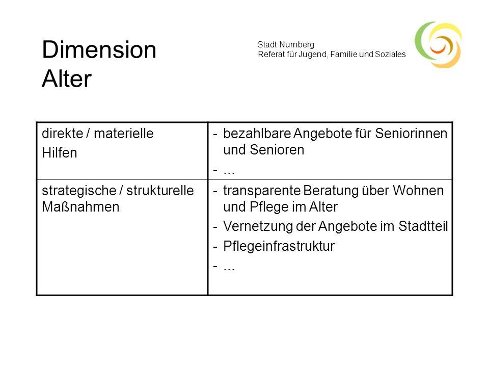 Stadt Nürnberg Referat für Jugend, Familie und Soziales Dimension Alter direkte / materielle Hilfen -bezahlbare Angebote für Seniorinnen und Senioren