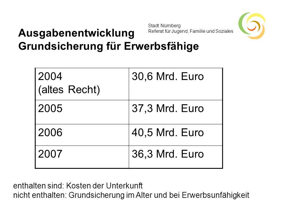 Stadt Nürnberg Referat für Jugend, Familie und Soziales Ausgabenentwicklung Grundsicherung für Erwerbsfähige 2004 (altes Recht) 30,6 Mrd. Euro 200537,