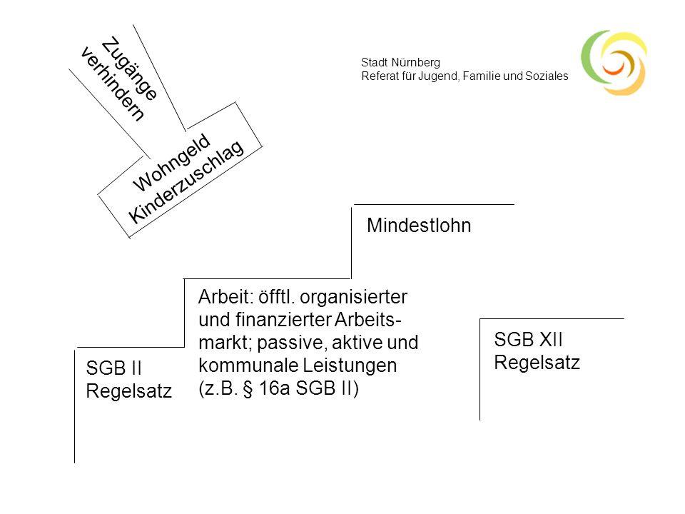 Stadt Nürnberg Referat für Jugend, Familie und Soziales Wohngeld Kinderzuschlag SGB II Regelsatz Zugänge verhindern SGB XII Regelsatz Arbeit: öfftl. o