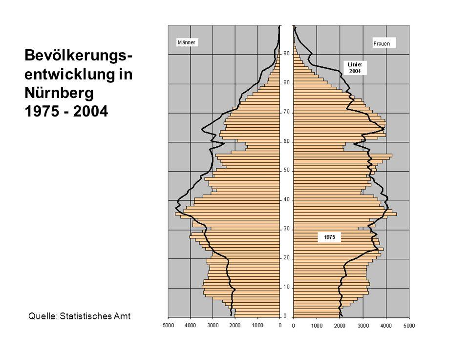 Bevölkerungs- entwicklung in Nürnberg 1975 - 2004 Quelle: Statistisches Amt