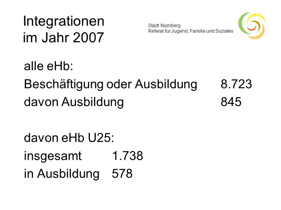 Stadt Nürnberg Referat für Jugend, Familie und Soziales Integrationen im Jahr 2007 alle eHb: Beschäftigung oder Ausbildung 8.723 davon Ausbildung845 d