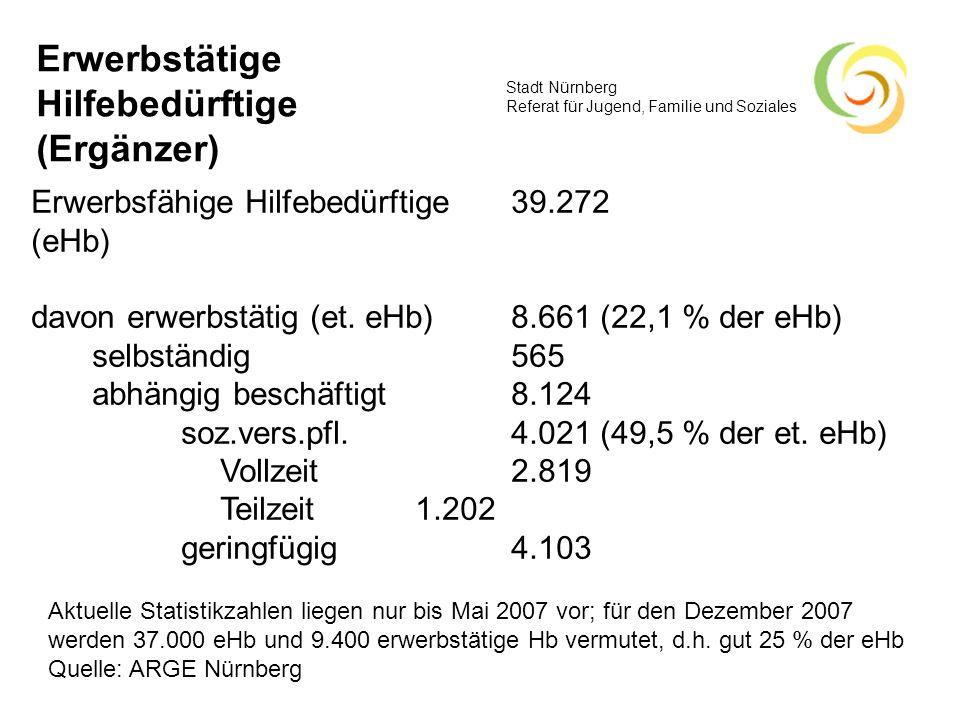 Stadt Nürnberg Referat für Jugend, Familie und Soziales Erwerbstätige Hilfebedürftige (Ergänzer) Erwerbsfähige Hilfebedürftige 39.272 (eHb) davon erwe