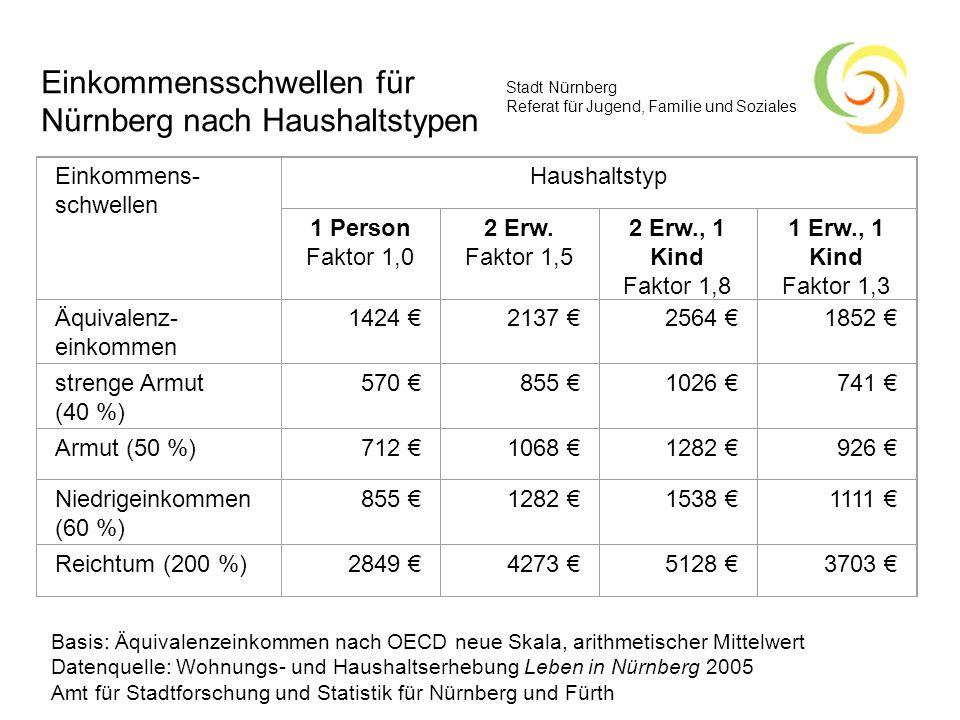 Stadt Nürnberg Referat für Jugend, Familie und Soziales Verteilung der Nürnberger Haushalte auf die Einkommensschwellen des Äquivalenzeinkommens, in Prozent Datenquelle: Wohnungs- und Haushaltserhebung Leben in Nürnberg 2005 Amt für Stadtforschung und Statistik für Nürnberg und Fürth Armut und Reichtum in Nürnberg