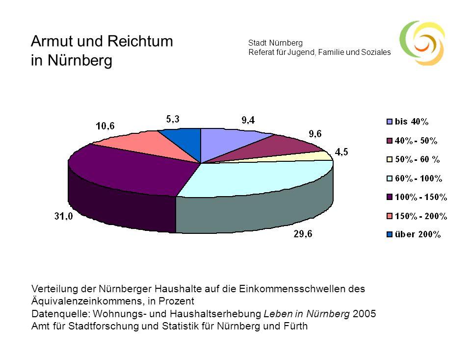 Stadt Nürnberg Referat für Jugend, Familie und Soziales Verteilung der Nürnberger Haushalte auf die Einkommensschwellen des Äquivalenzeinkommens, in P