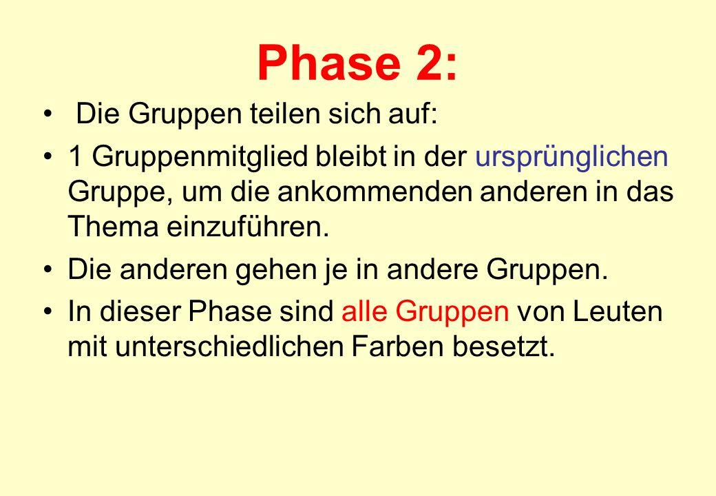 Phase 2: Die Gruppen teilen sich auf: 1 Gruppenmitglied bleibt in der ursprünglichen Gruppe, um die ankommenden anderen in das Thema einzuführen. Die