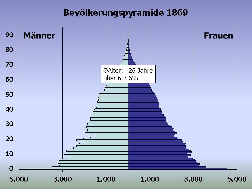 ØAlter:26 Jahre über 60:6% MännerFrauen
