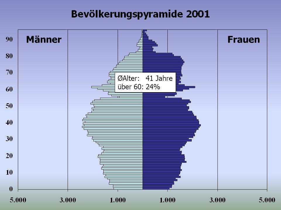 ØAlter:41 Jahre über 60:24% MännerFrauen