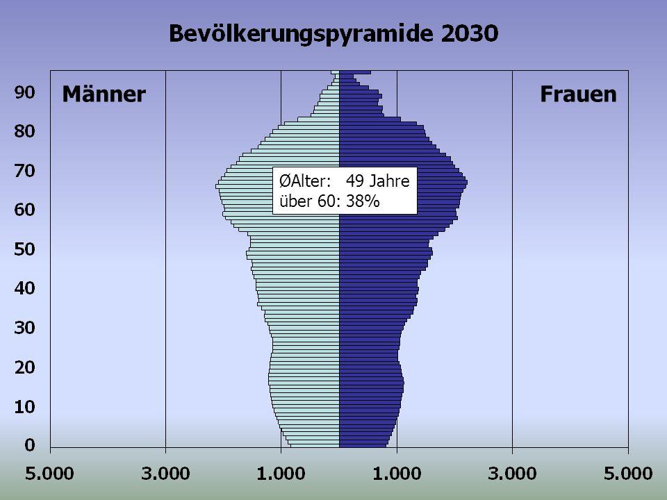 ØAlter:49 Jahre über 60:38% MännerFrauen