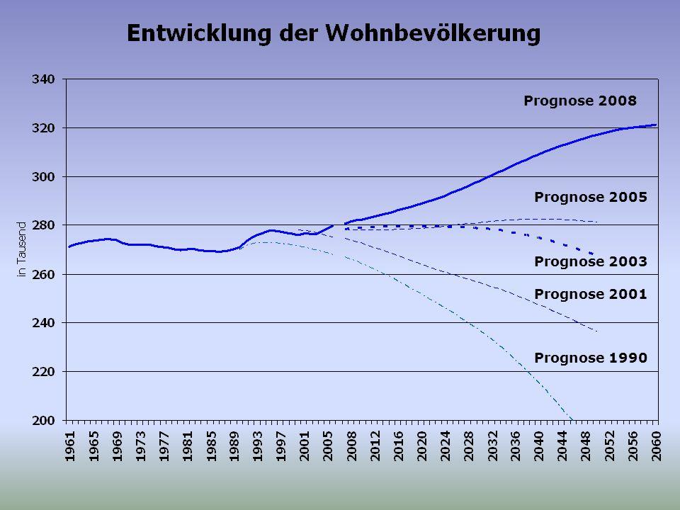 Prognose 2003 Prognose 2008 Prognose 1990 Prognose 2001 Prognose 2005