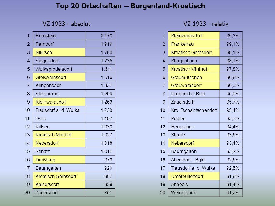 Top 20 Ortschaften – Burgenland-Kroatisch VZ 1923 - absolutVZ 1923 - relativ 1Hornstein2.173 2Parndorf1.919 3Nikitsch1.760 4Siegendorf1.735 5Wulkaprodersdorf1.611 6Großwarasdorf1.516 7Klingenbach1.327 8Steinbrunn1.299 9Kleinwarasdorf1.263 10Trausdorf a.