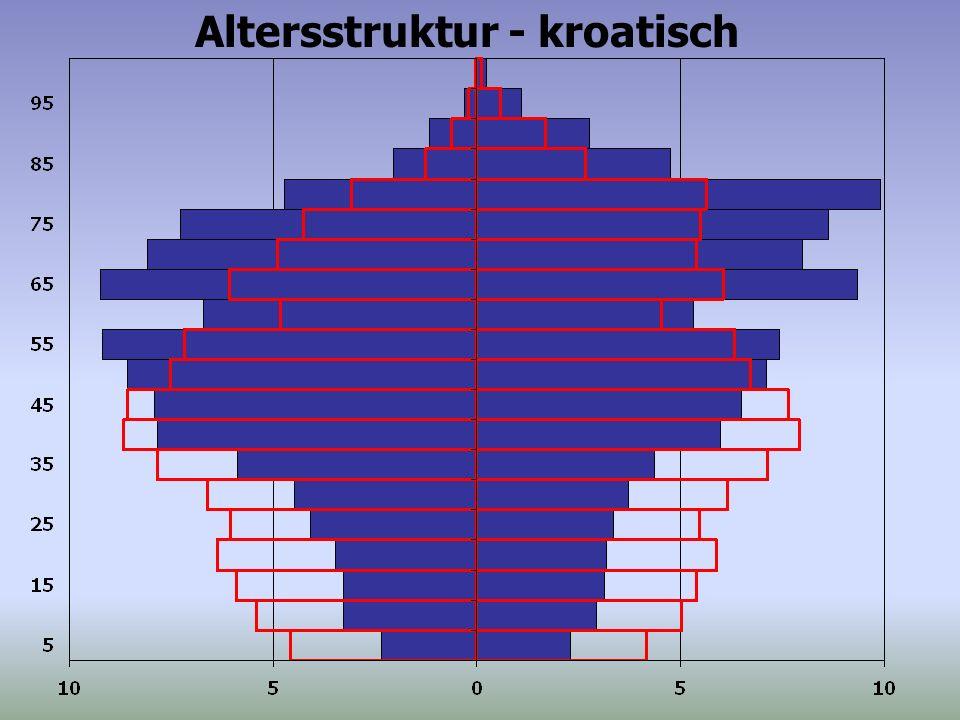 Altersstruktur - kroatisch