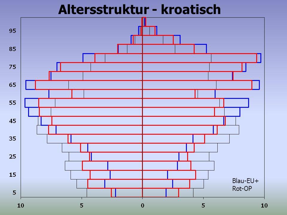 Blau-EU+ Rot-OP Altersstruktur - kroatisch