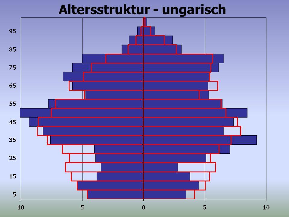 Altersstruktur - ungarisch