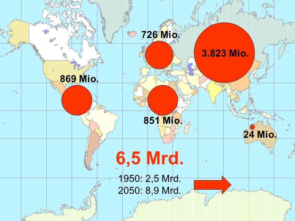 24 Mio. 3.823 Mio. 851 Mio. 869 Mio. 726 Mio. 6,5 Mrd. 1950: 2,5 Mrd. 2050: 8,9 Mrd.