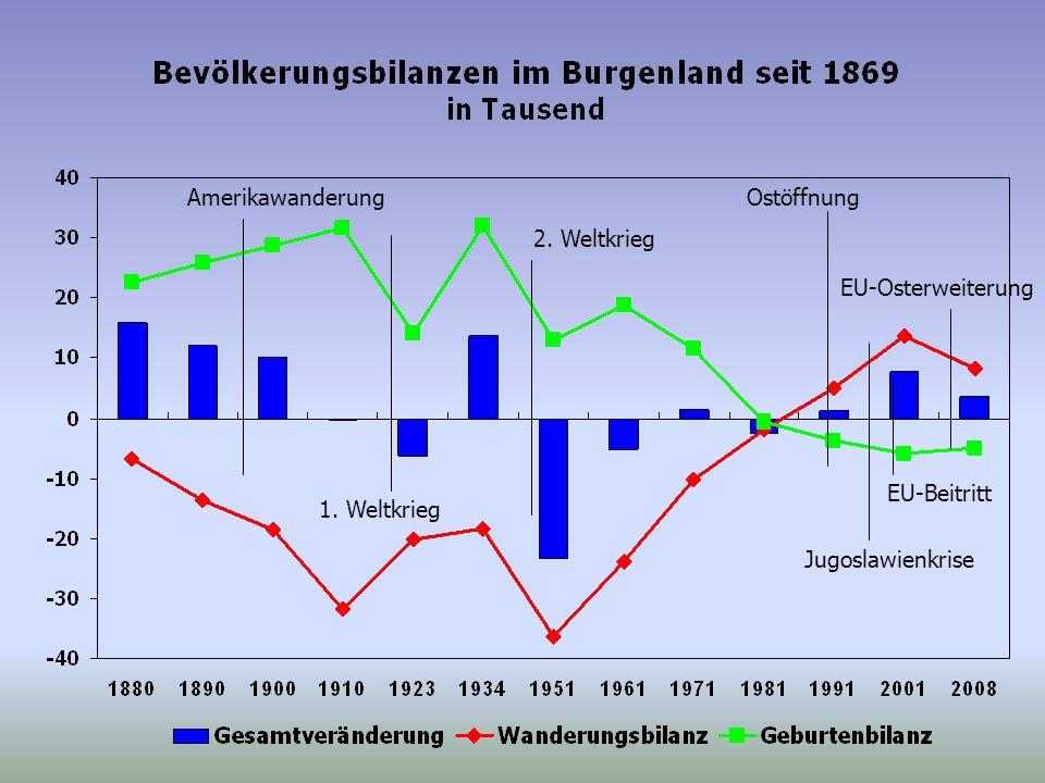 Ostöffnung EU-Osterweiterung Jugoslawienkrise Amerikawanderung EU-Beitritt 1.