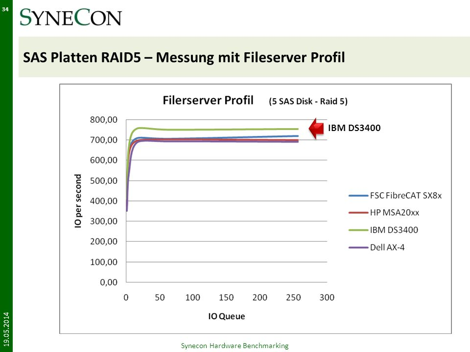 SAS Platten RAID5 – Messung mit Fileserver Profil 19.05.2014 Synecon Hardware Benchmarking 34 IBM DS3400